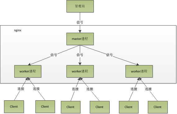 nginx进程模型