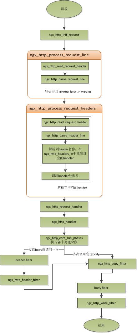 request处理流程图