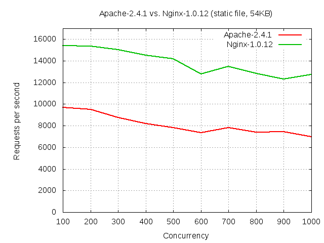 Apache vs Nginx benchmark